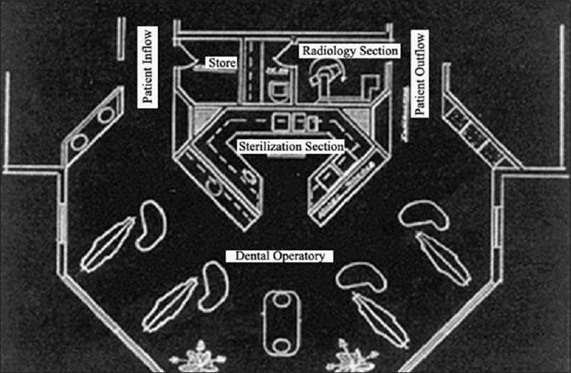 Figure 1: Dental Office Design