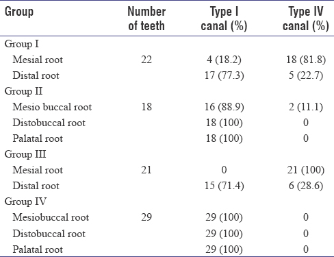 Three Dimensional Assessment Of Root Canal Morphology Of Human
