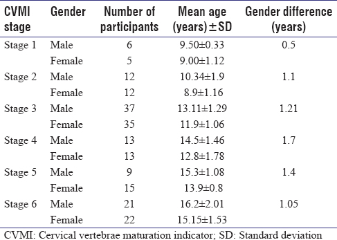 Evaluation Of Skeletal Maturation In Indian Adolescents