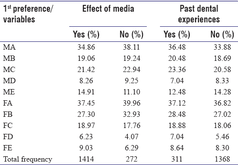 Table 4: Children's preferences for different kinds of dental attire according to the effect of media and past dental experiences