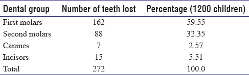 Premature loss of primary teeth on arch dimensions in 6- to